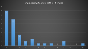 engineering-team-length-of-service